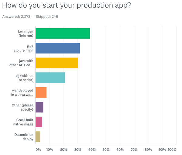 Running production apps